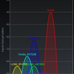 WiFi Analyzer Screen Shot