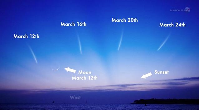 Comet Dates