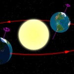 A Quick Guide to Understanding the Equinox